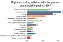 digital marketing, dublin